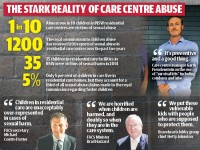 The shocking figures showing abuse of children in residential care in NSW.